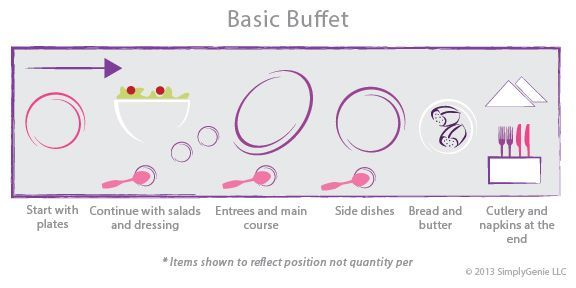 buffet table set up diagram Book Weddings, Showers, Parties