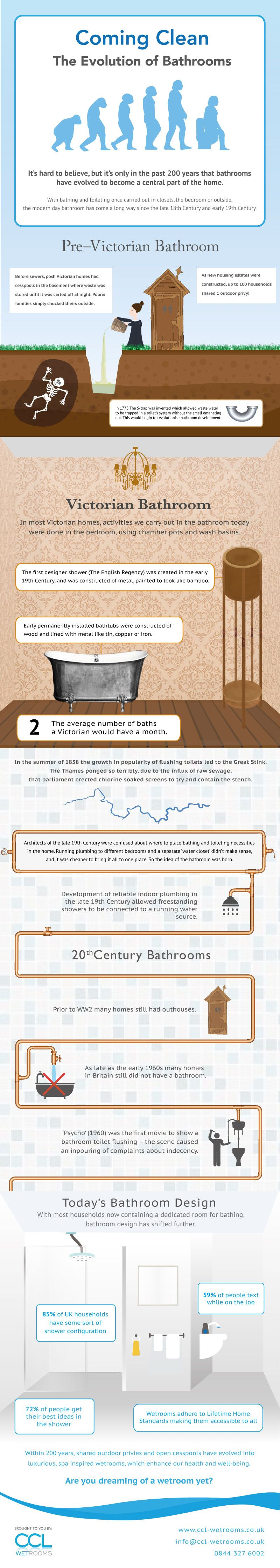 The Evolution of Bathrooms #Infographic