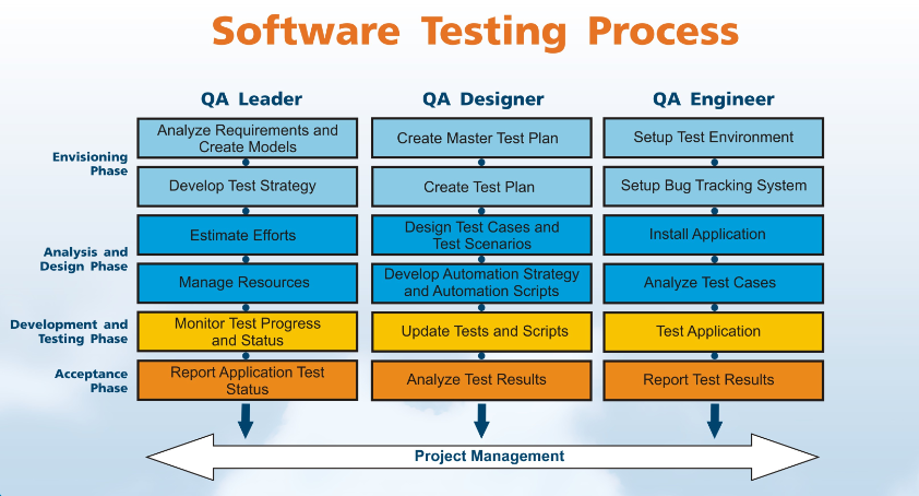 Softwaretesting Process  Project Management    Project