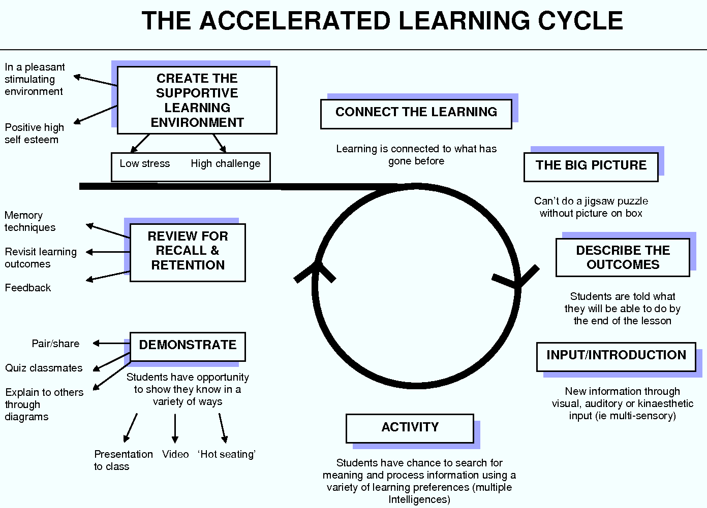 The Accelerated Learning Cycle Learning Pinterest Cycling - Learning cycle lesson plan template