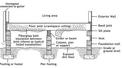 Crawlspace Sideview Crawl Space Encapsulation