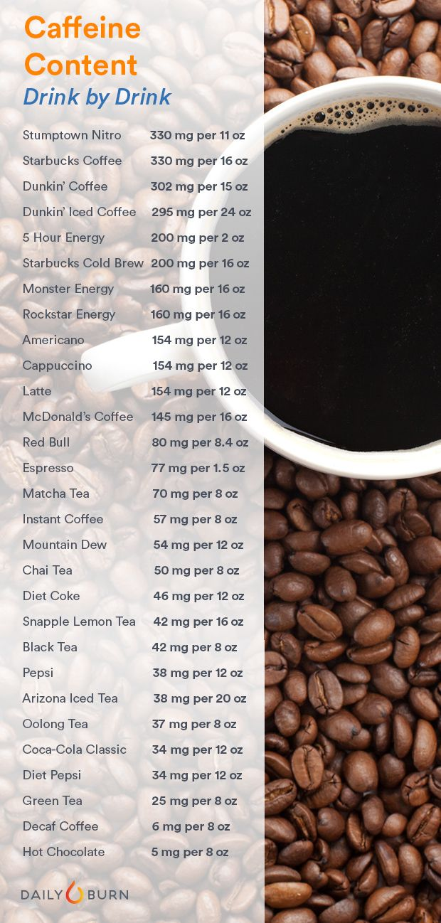 How Much Caffeine Are You Drinking? Find Out Here