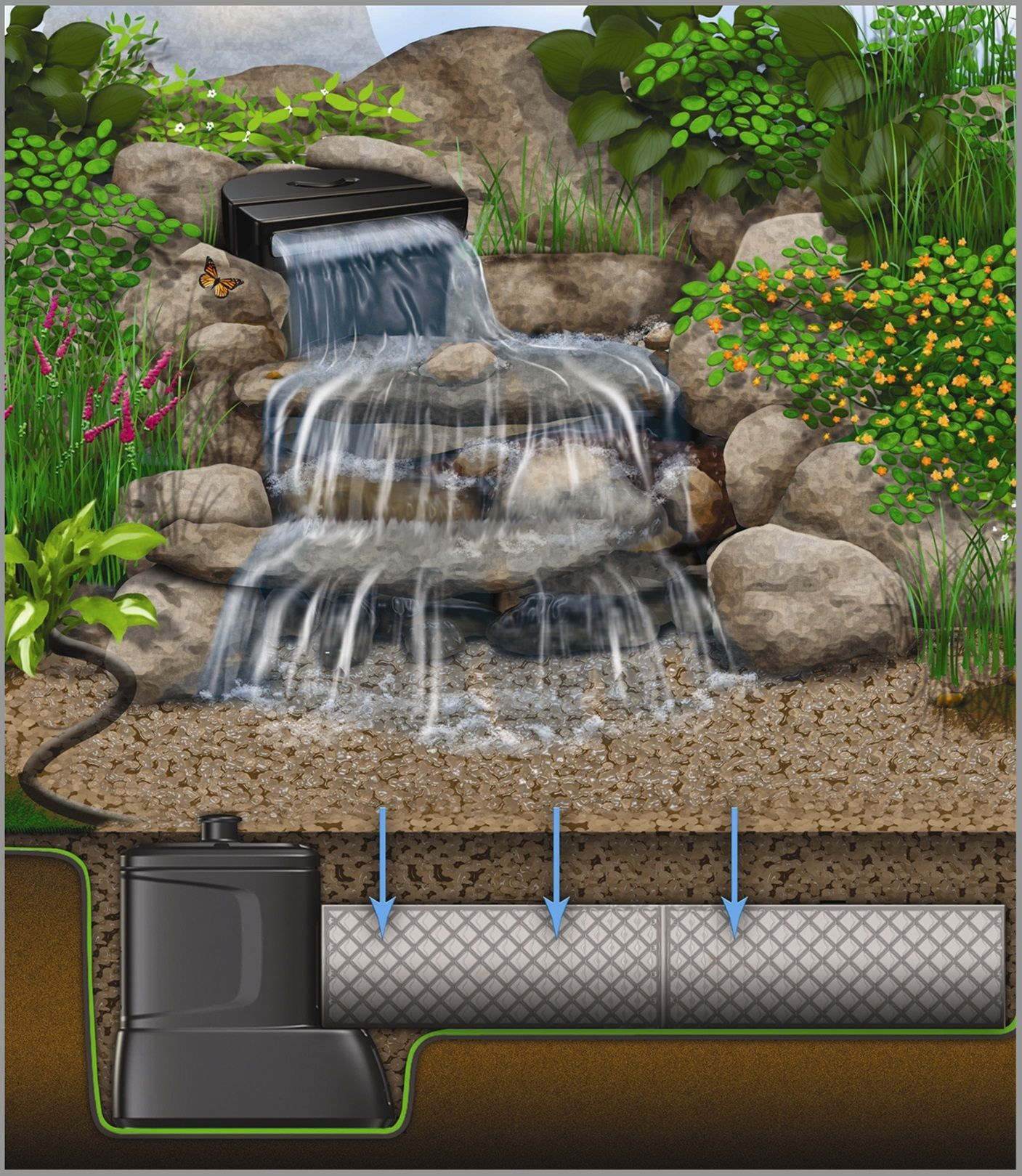 ondless Water Features A Cross Section Diagram of a Pondless