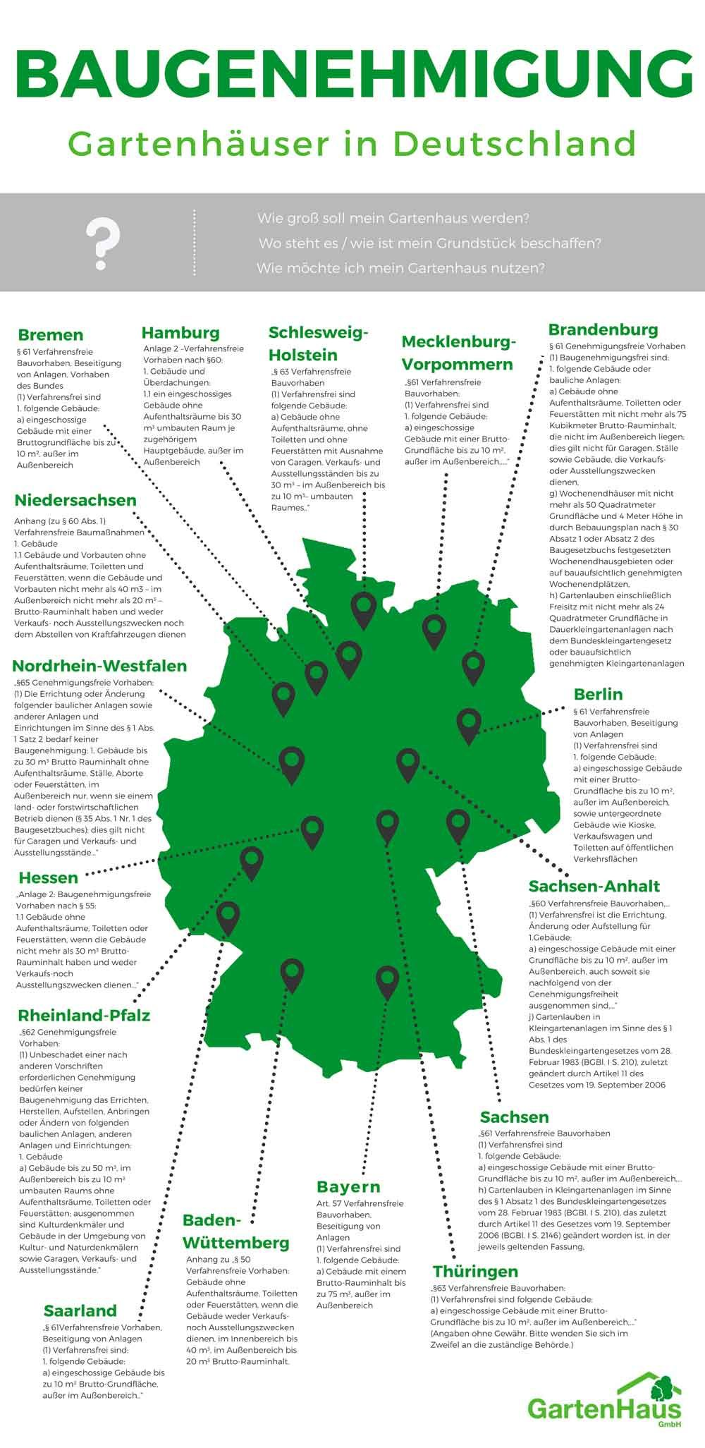 Gartenhaus Baugenehmigung In Deutschland Gartenhaus Gartenhaus Selber Bauen Gartenhaus Bauen