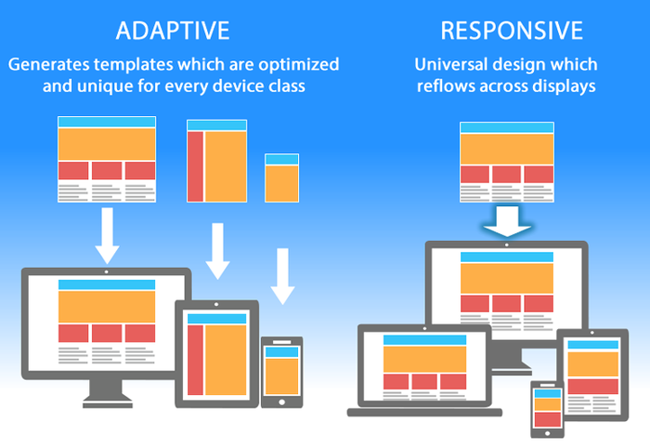 Adaptive Vs Responsive Web Approach Two Sides Of The Same Coin Web Development Design Mobile Web Design Web Design