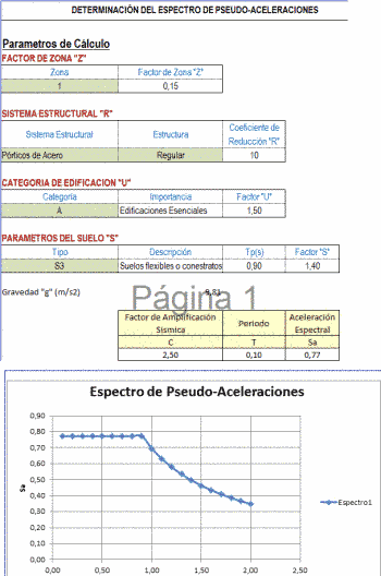 Espectro de pseudo-aceleraciones http://ht.ly/BY9TK | #Isoluciones #PlanillasExcel #Estructuras
