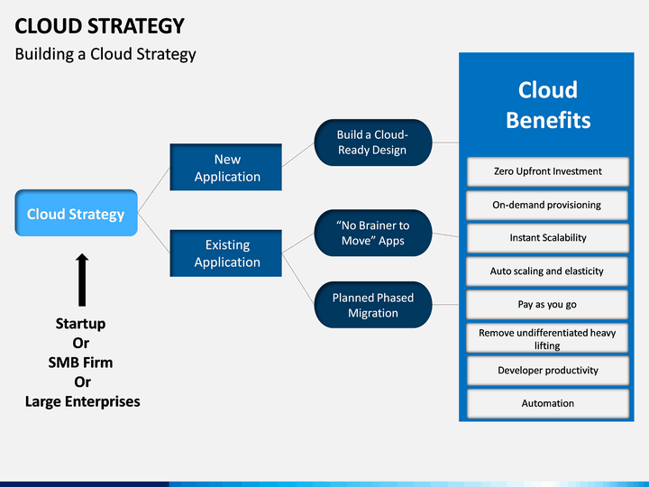 Cloud Strategy Clouds Editable Powerpoint Templates