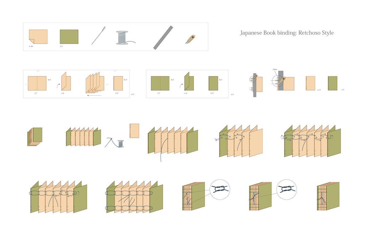 Japanese Retchoso Binding Book Binding Bookbinding Bookbinding Tutorial