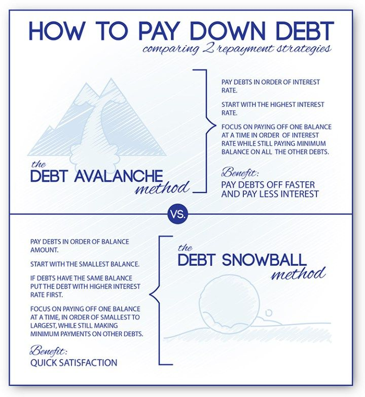 Debt Snowball Calculator ( Avalanche Debt Debt snowball