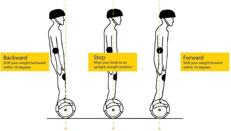 Hoverboard Moving Forward And Backward Hoverboard Balancing Scooter Riding