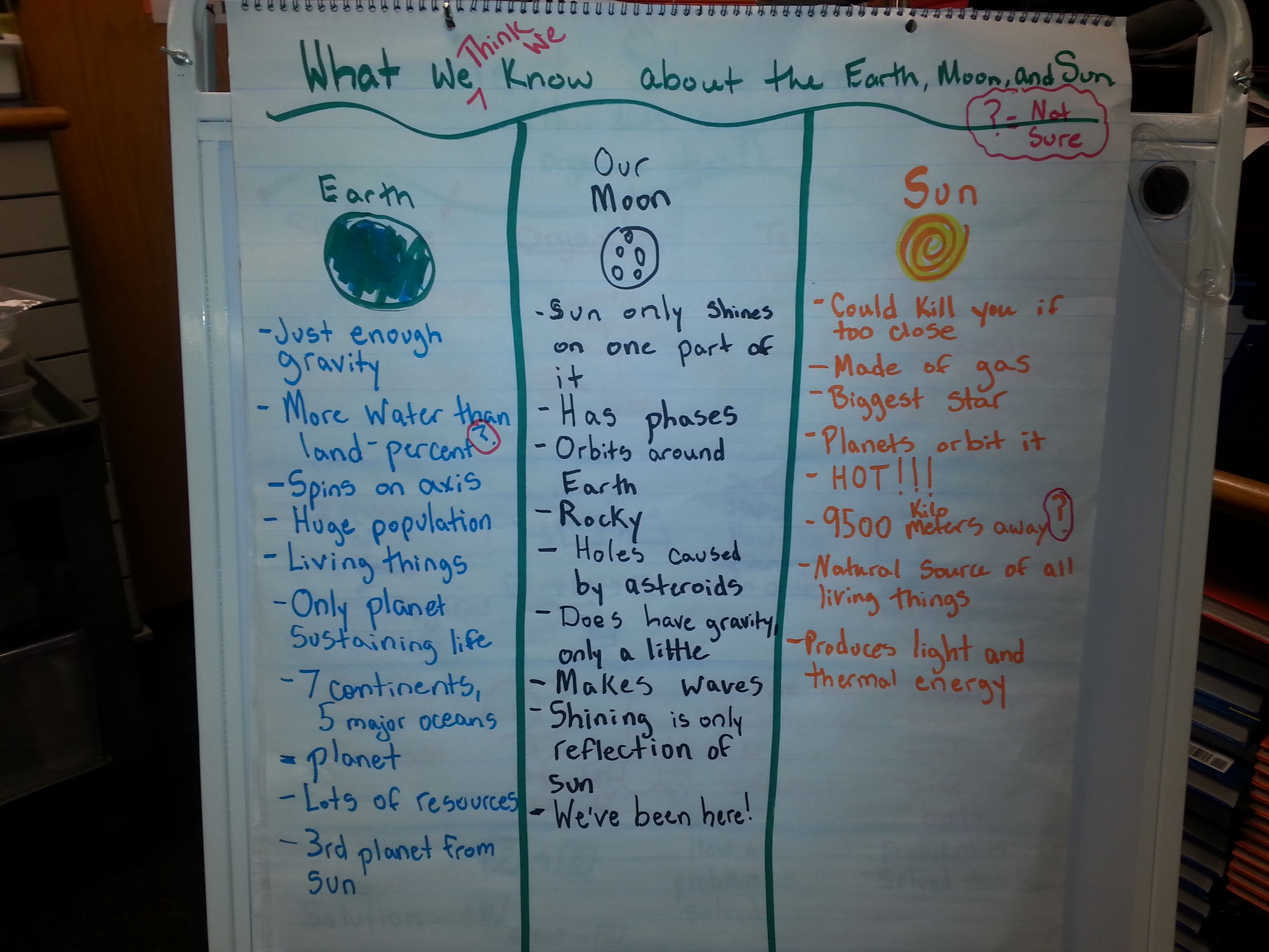 Anchor chart looking at features of the Sun, Earth, and Moon.