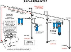 Image result for Shop Air Compressor Piping Diagram   Air pressor   Air pressor, Garage