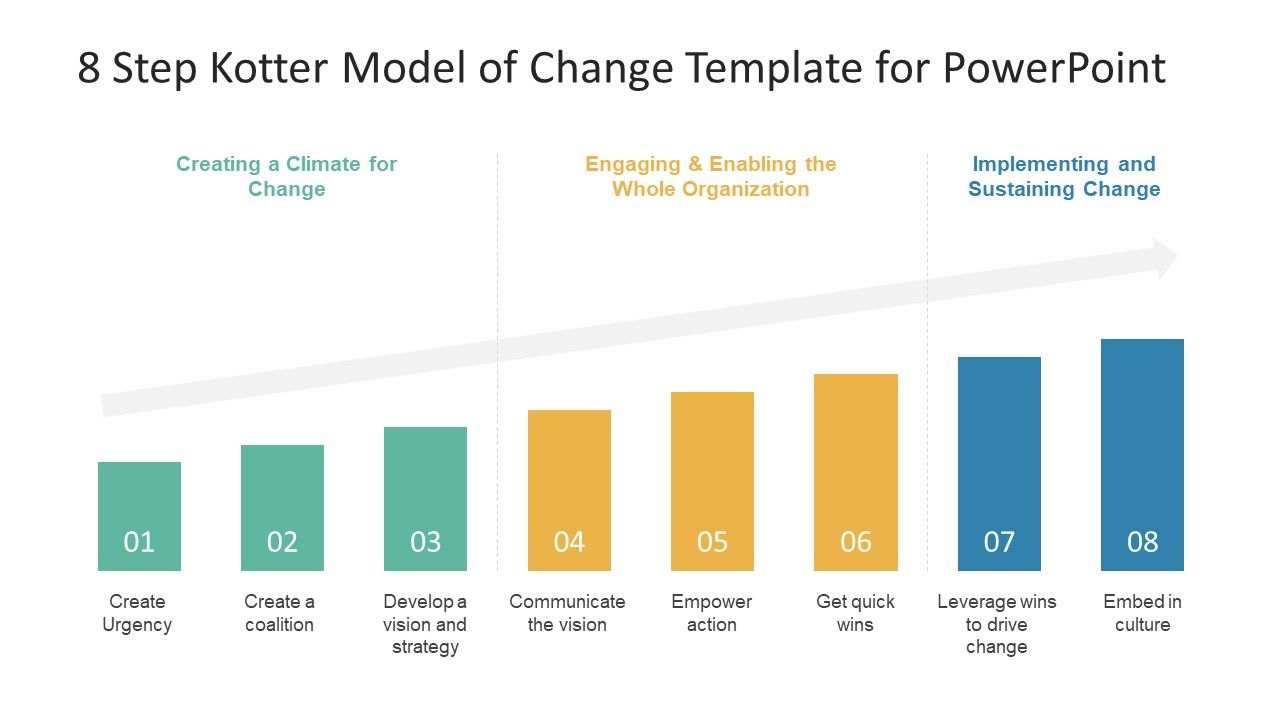 8 Step Kotter Model of Change PowerPoint Template