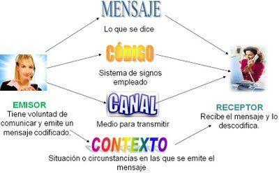 Aprendiendo Juntos 07 17 14 Elementos De La Comunicacion Dibujos De Comunicacion Comunicacion Imagenes