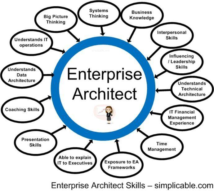 enterprise architect Arquitectos Pinterest Enterprise - new blueprint architecture enterprise