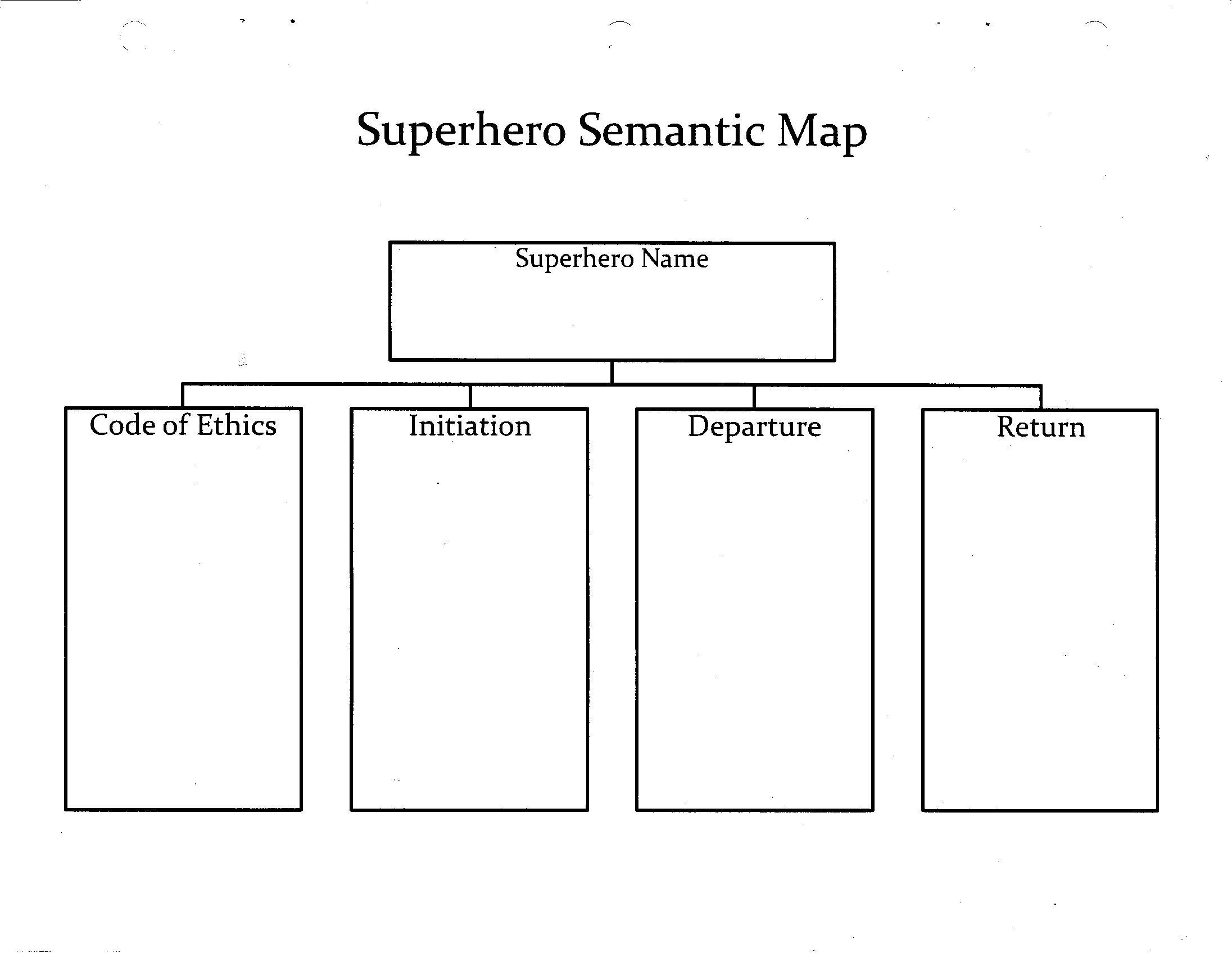 semantic map template - super hero semantics map art education foundation rachel