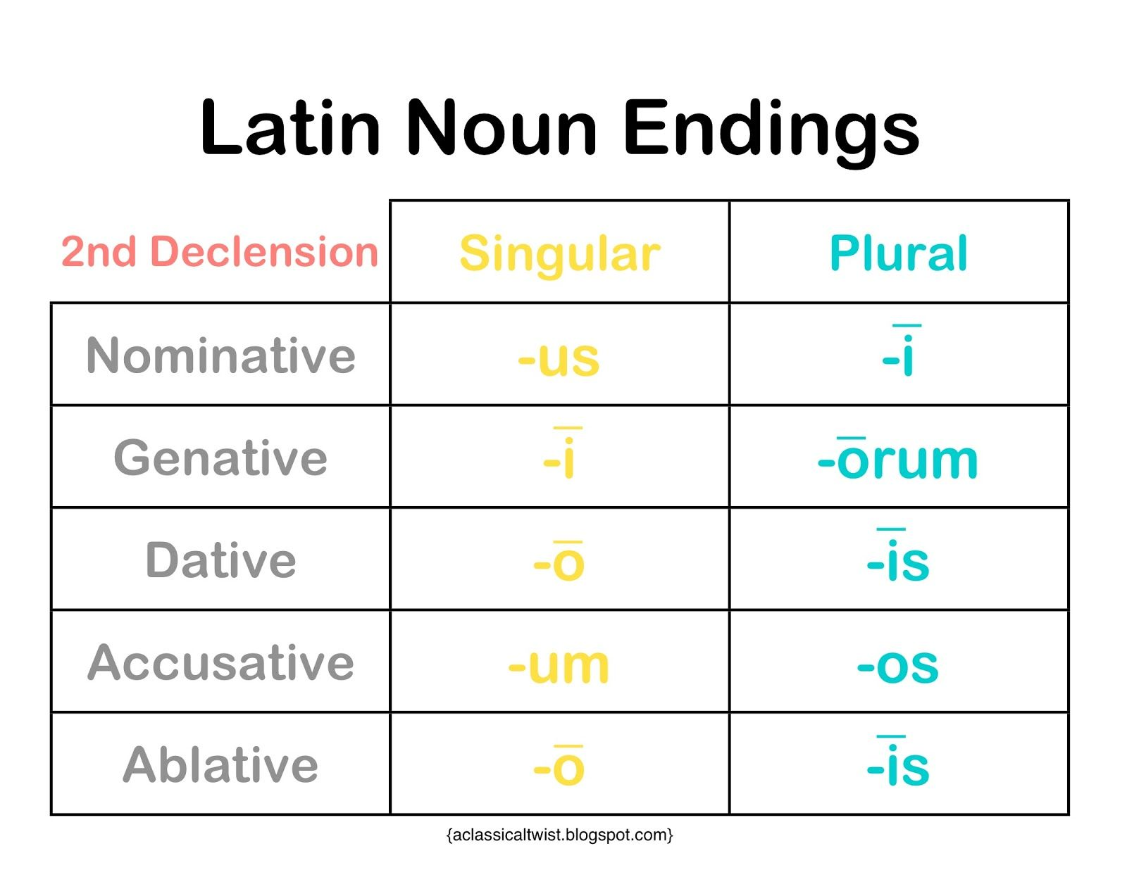 Homeschooling With A Classical Twist 2nd Declension Noun