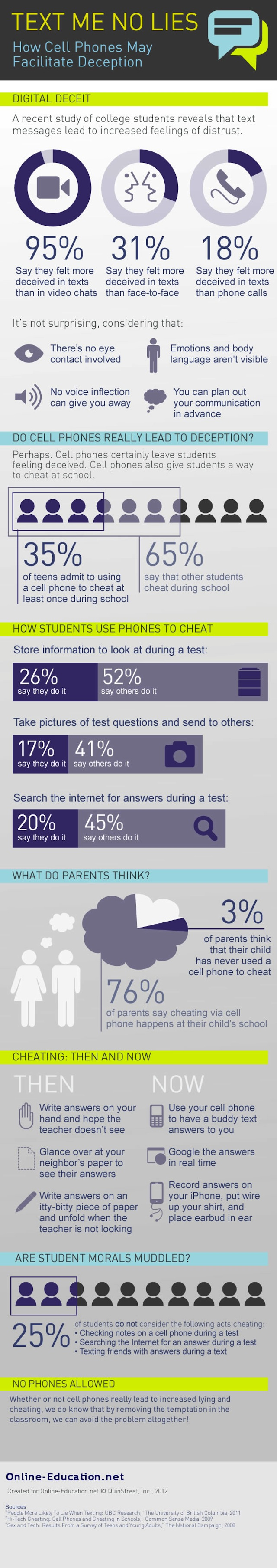 Mobile Mistrust: Are Texters Cheaters? [INFOGRAPHIC]