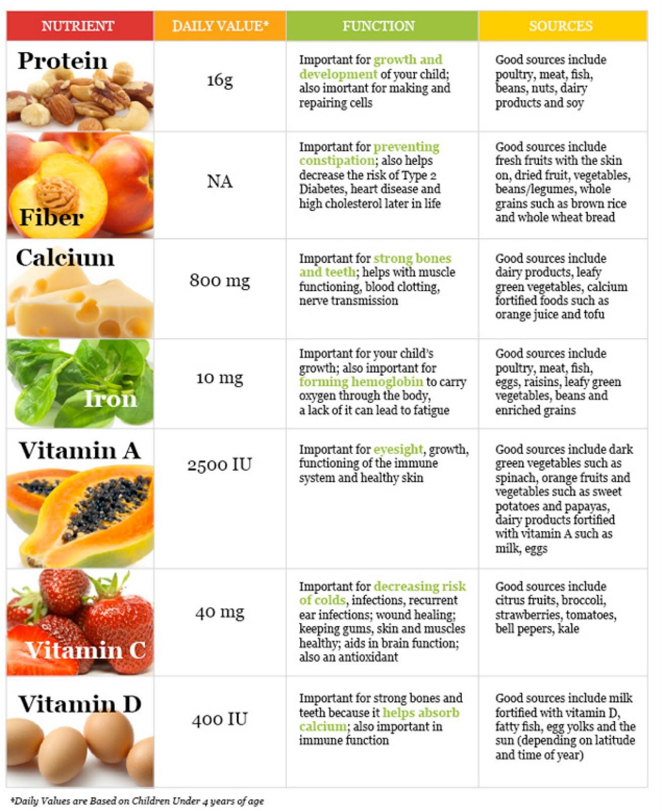 Fruit Nutrition Chart