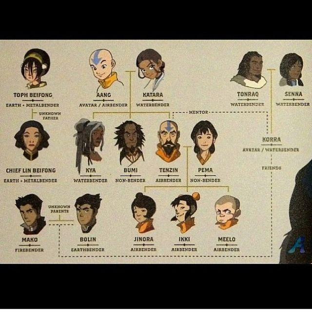 Avatar Legend Of Korra Family Tree Wheres Rohan