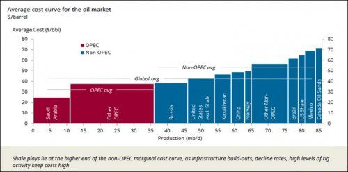 Iea The Shale Mirage Future Crude Oil Supply Crunch Joseph Dancy Shale Crude Oil Energy Sector