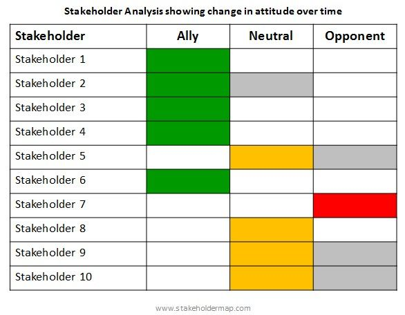 stakeholder mapping - attitude over time   change management ...