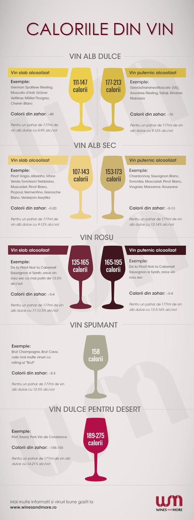 calorii vin
