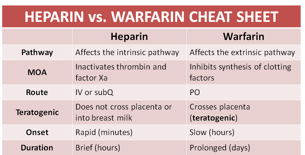 While heparin and warfarin are both anticoagulants, heparin provides an immediate response, while wa