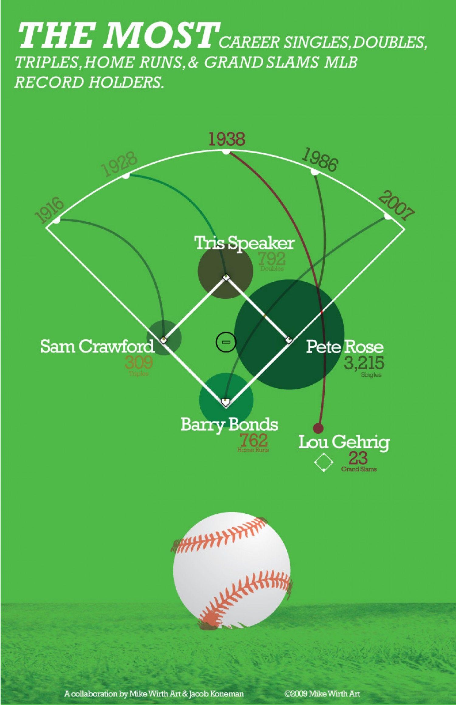 Infographic Career hitting records Baseball hitting