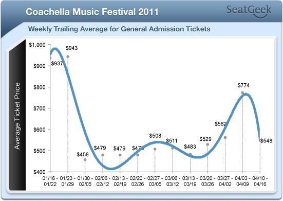 e255e2184b615ed510f50349ba5462be - How To Get Concert Tickets That Are Sold Out
