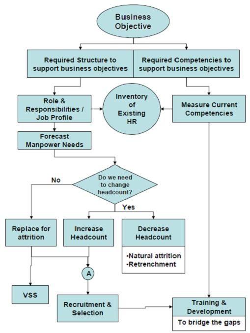 E Hrm Inc Hr Process Manpower Planning Manpower Planning Template