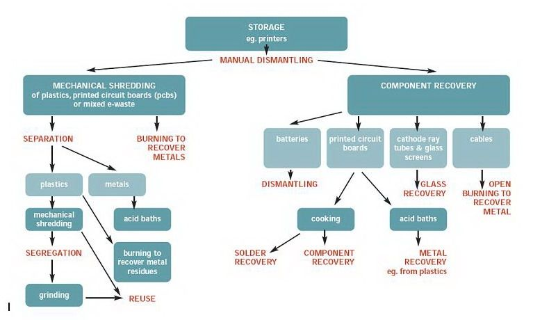 image result for e waste recycling process flowchart e wasteimage result for e waste recycling process flowchart