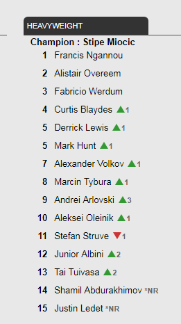 Cain Velasquez And Tim Johnson Both Removed From Ufc Rankings Fabricio Werdum Stefan Struve Cain Velasquez