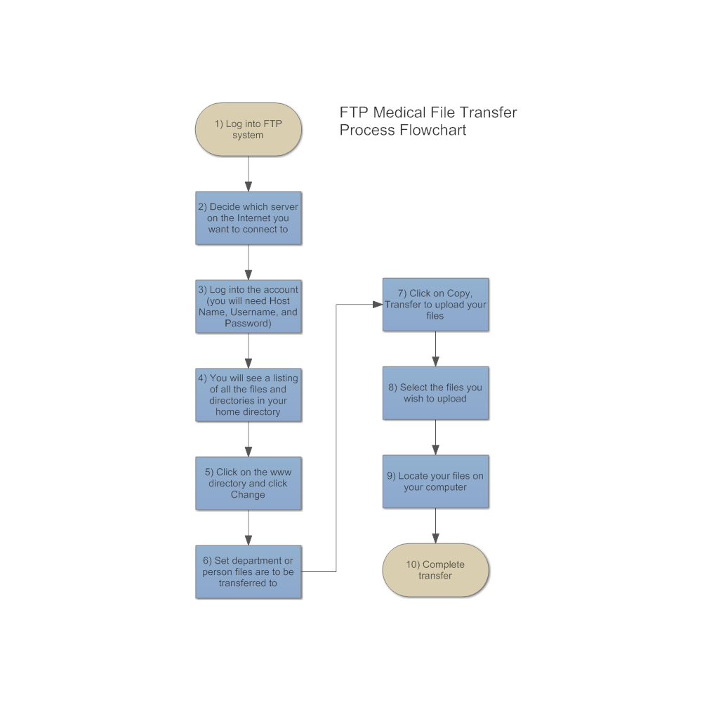 Example Image Medical File Transfer Flowchart Flow Chart Flow Chart Template Medical