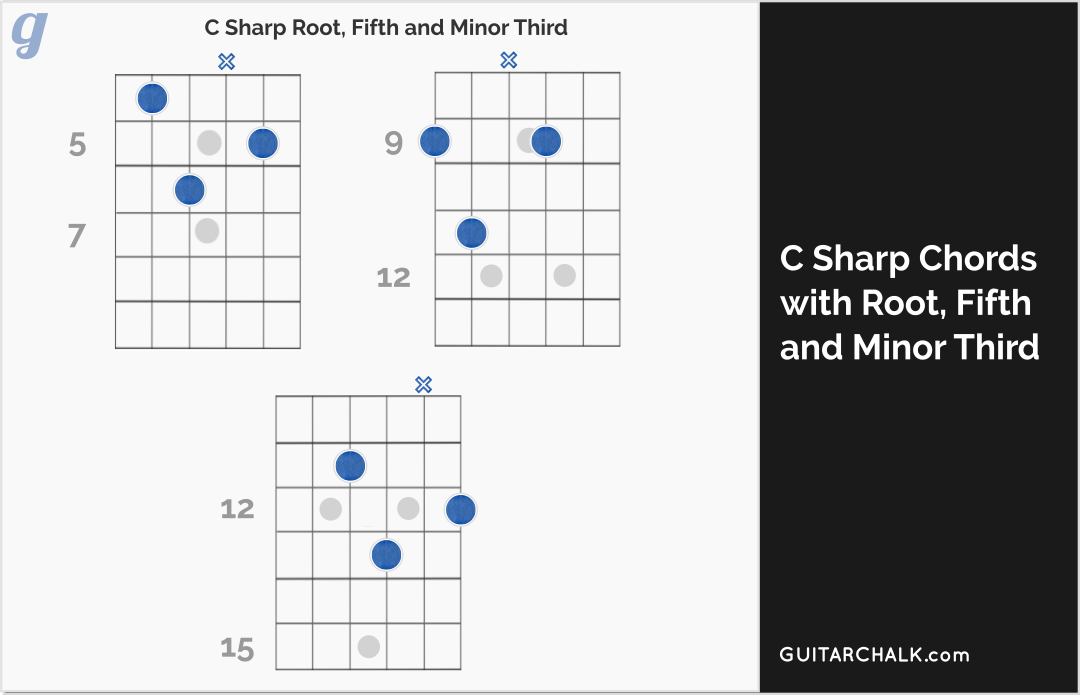 C Sharp Minor Chord Lesson With Guitar Tabs Diagrams And Audio
