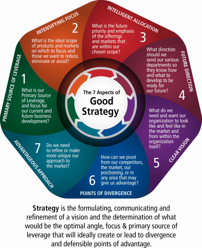 Strategy Wheel Business Leadership Strategic Planning Template