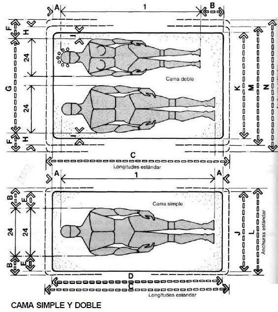 Muebles domoticos medidas antropometricas para dise ar for Cama full medidas