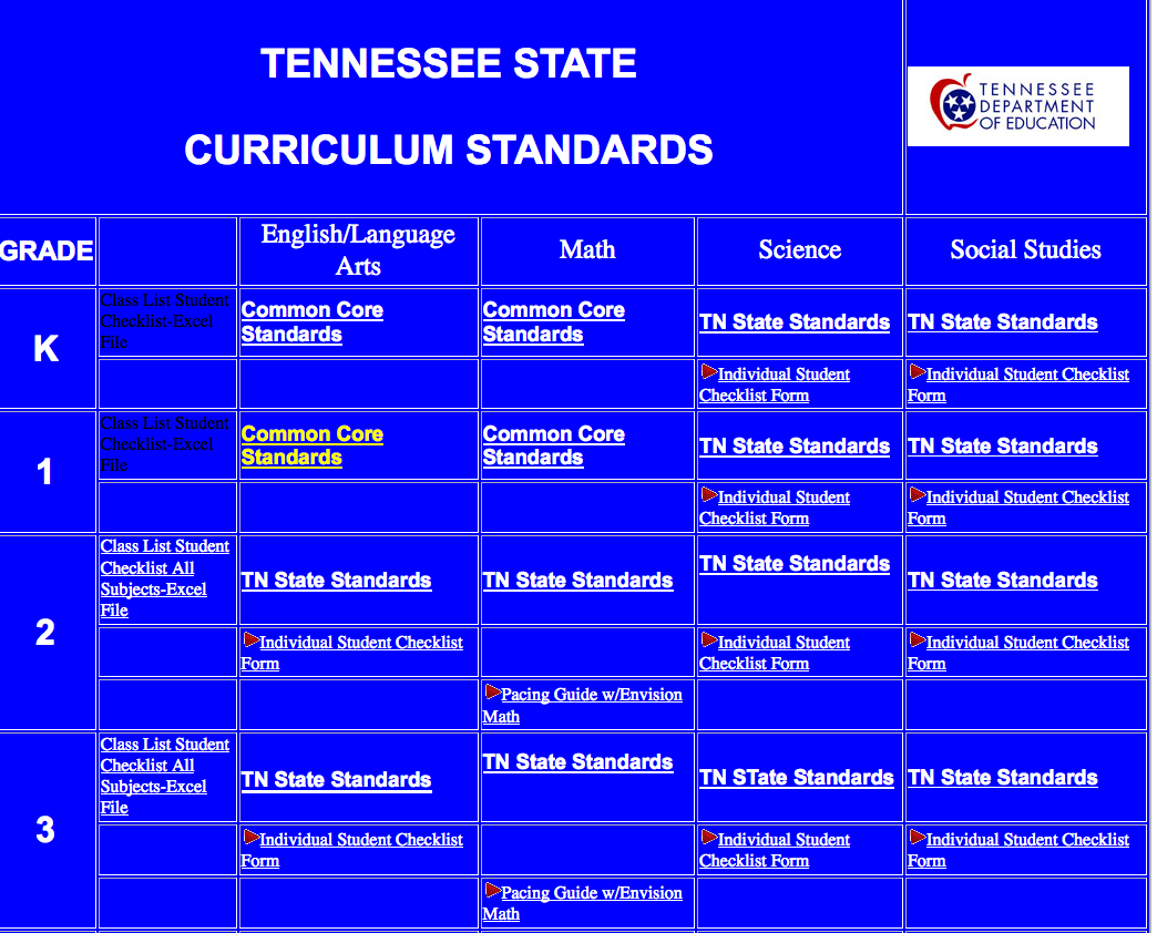 In CHECKLIST form: TN state standards in English, Math, Science, and Social  Studies. For curriculum in PE. Foreign Language, and Science find on web  but not ...