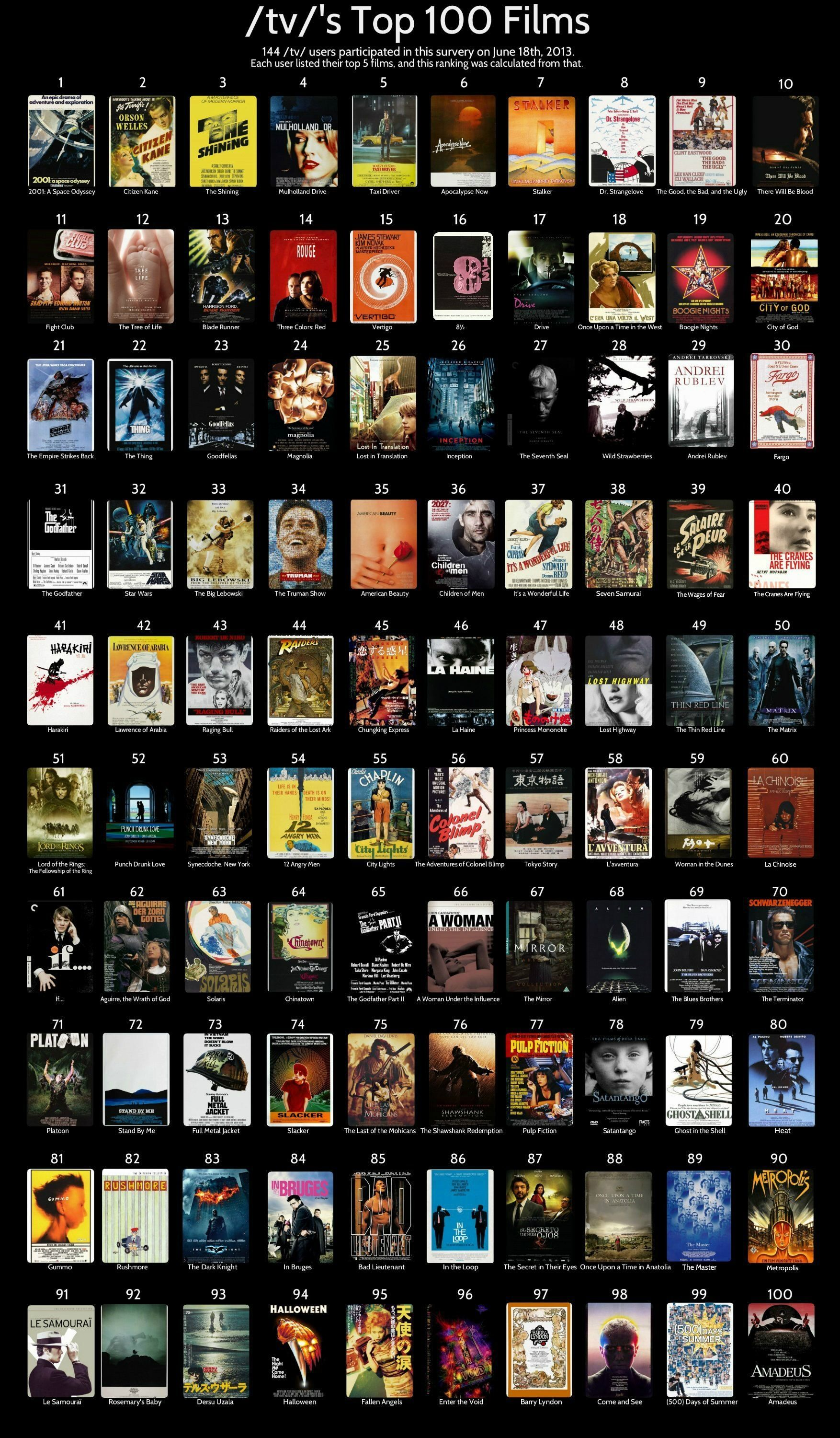 Netflixmovies With Images Oscar Movies Top 100 Films