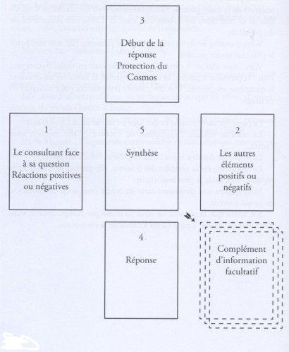 Methode De Tirages De 32 Cartes Mon Grimoire Apprendre A Tirer Les Cartes Cartomancie Cartes