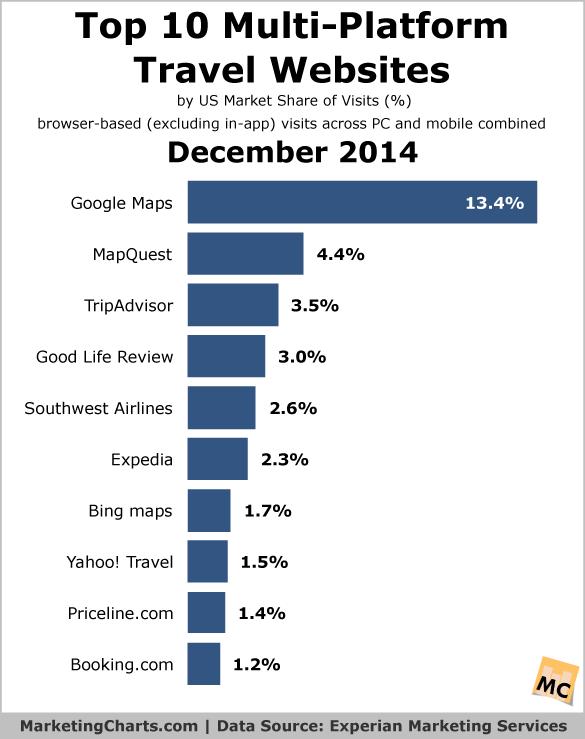 Top 10 Multi-Platform Travel Websites - December 2014 | 24/7 Mktg