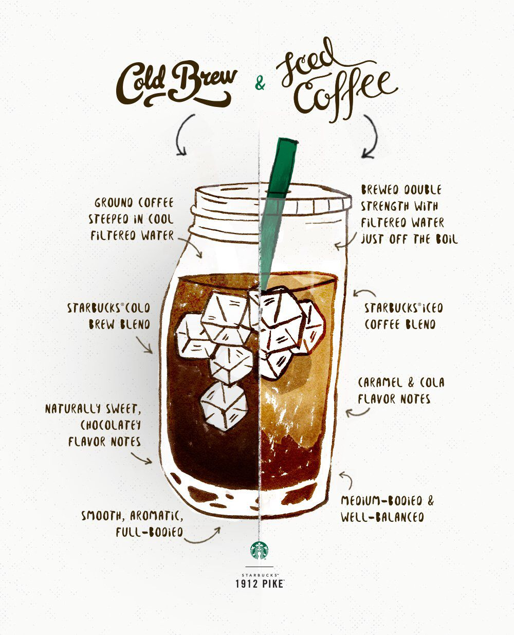Cold brew vs iced coffee | Iced coffee drinks, Cold brew ...