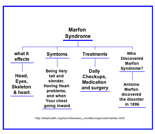 Marfan Syndrome Know The Signs Save A Life Marfan Syndrome Syndrome Medical Studies