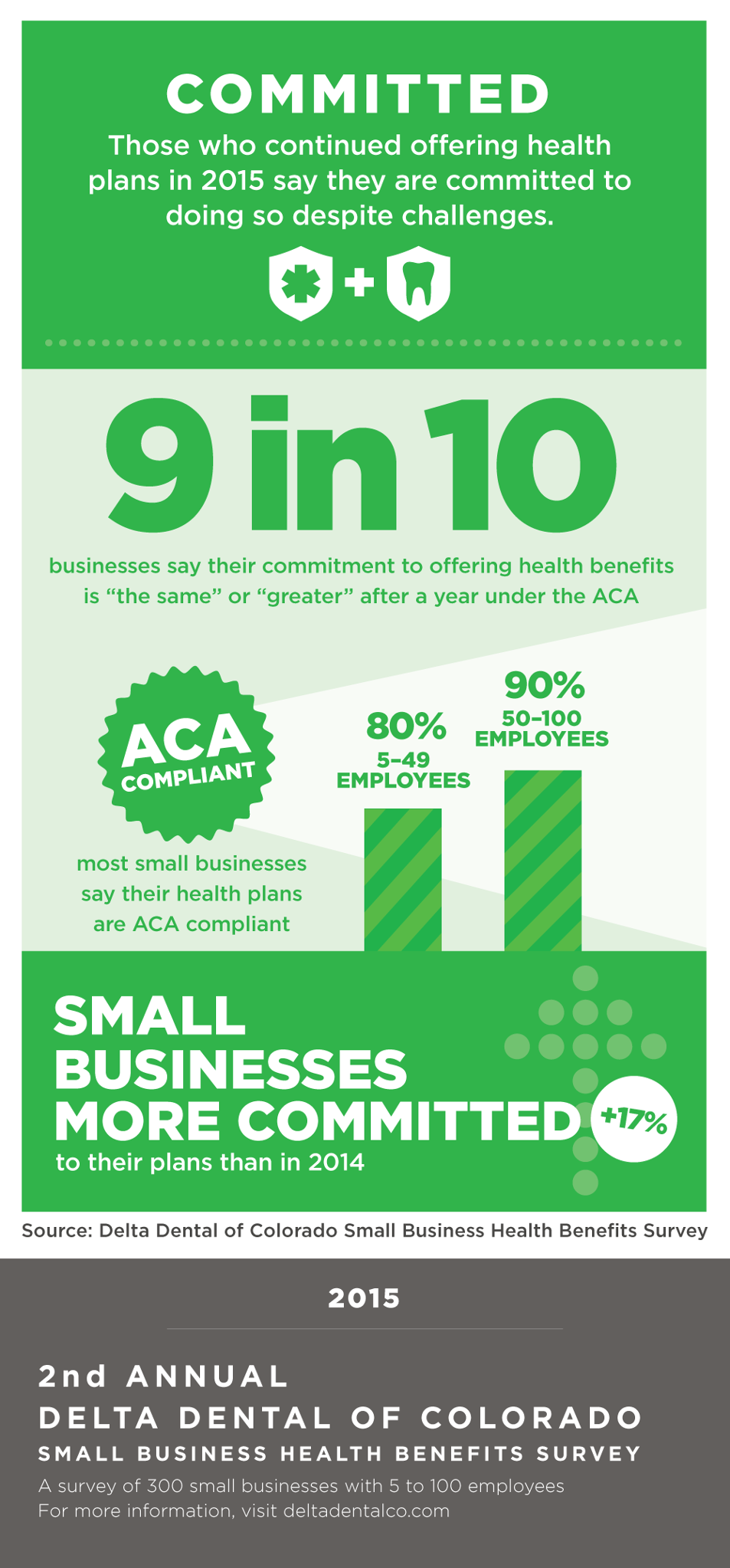 Colorado small businesses say they are committed to