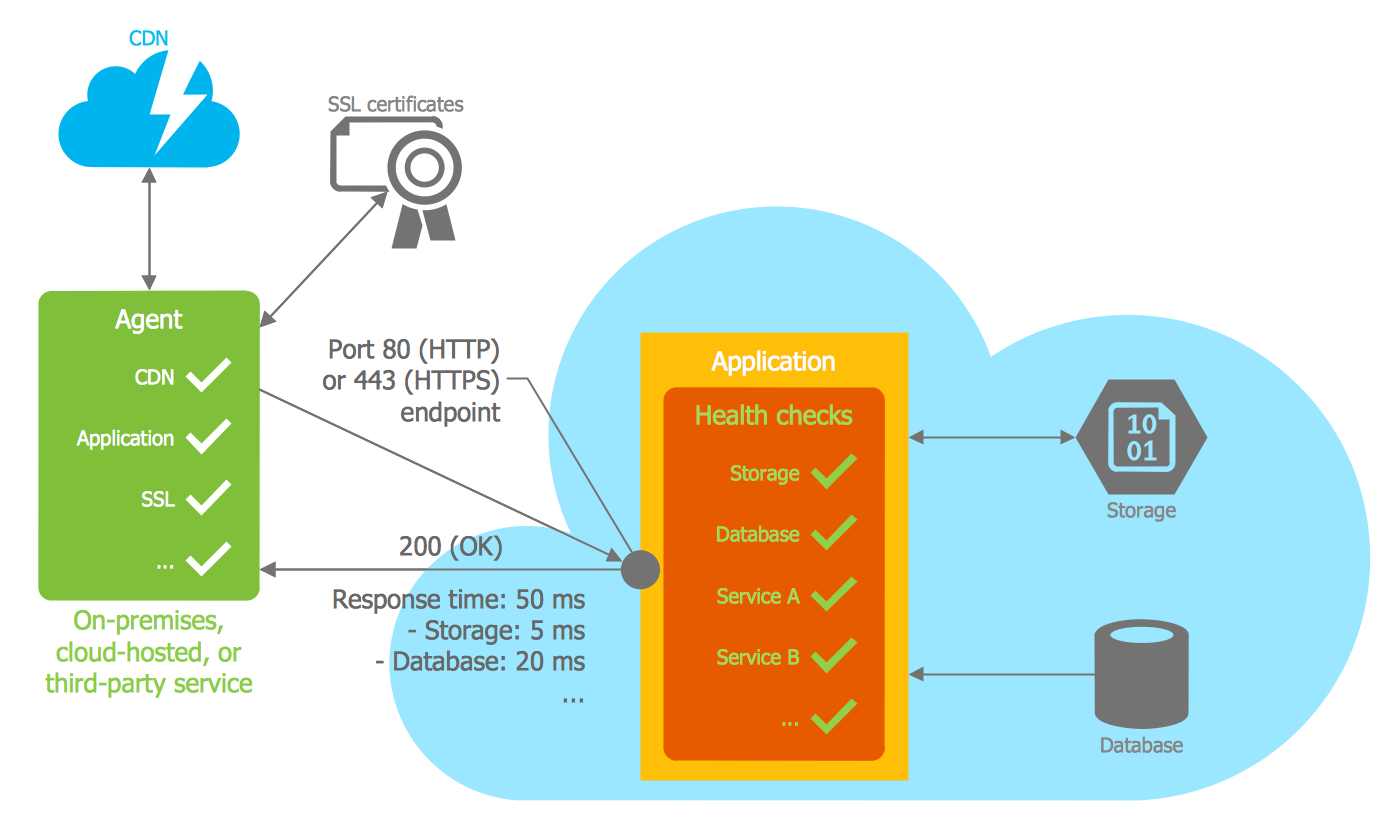 Azure Architecture Template — Health Endpoint Monitoring