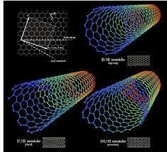 Nuove Idee dal Web: Tecnologia- La Nanotecnologia applicata in vari settori industriali,ambientali,scientifici.
