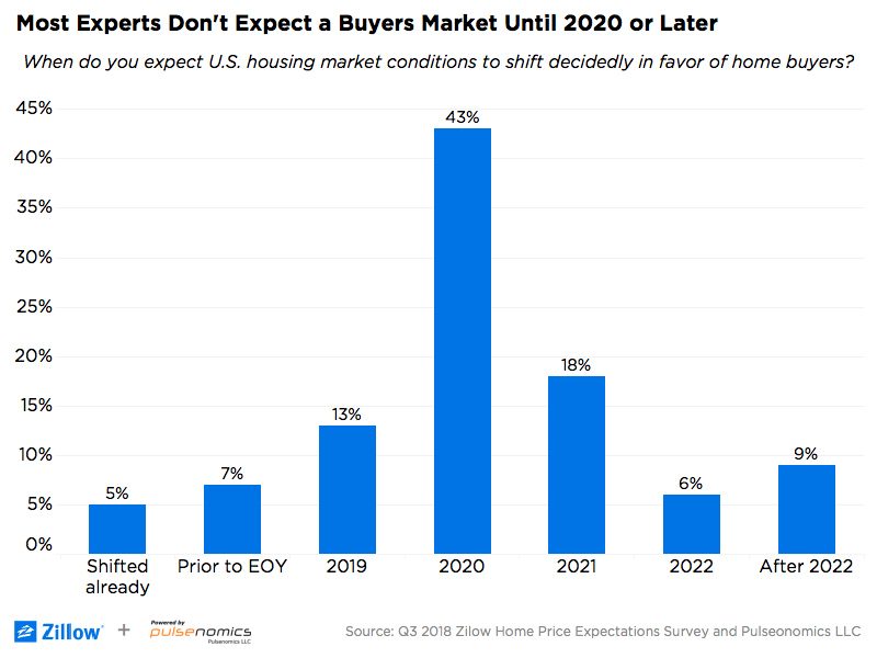 Home Prices 2020.A Real Buyers Market Wait Until At Least 2020 Zillow