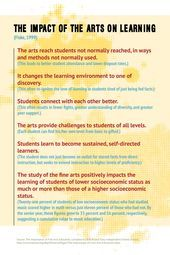 The Impact of the Arts on Learning  Follow link to source  Design by G Scott