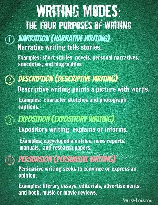 the four types of writing writers write writing tips  the four types of writing writers write