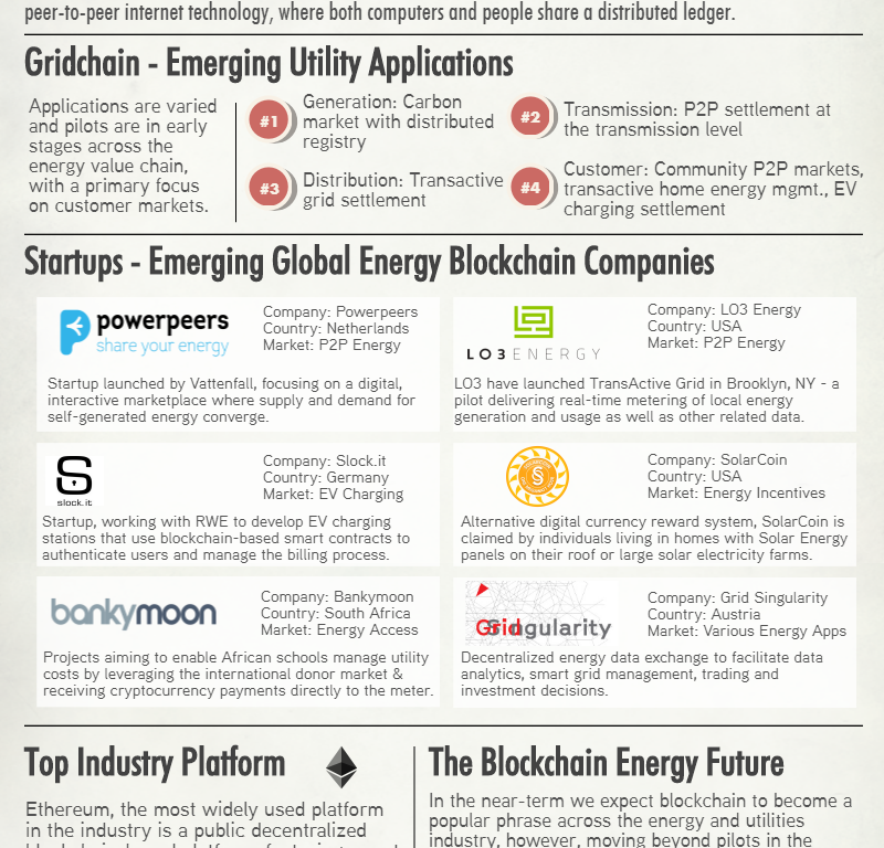 Blockchain In The Energy And Utilities Industry Infographic Alphatech5 Energy Blog Energy Internet Technology Renewable Energy